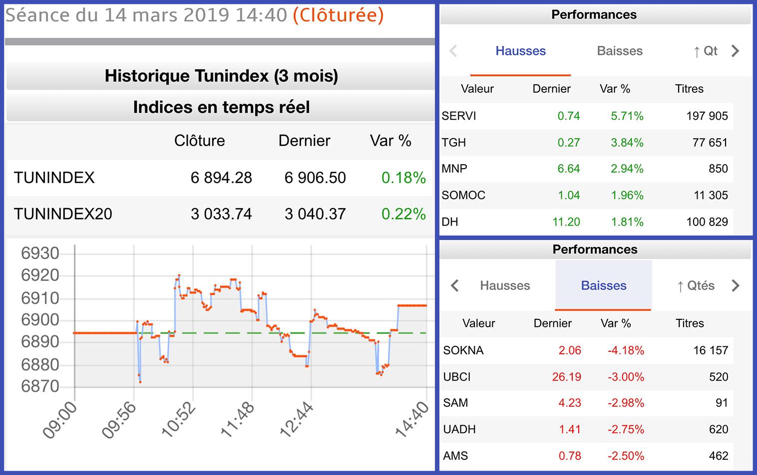 Bourse-14-03-2019
